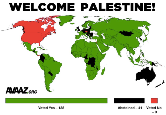 The vast majority of states in the UN General Assembly voted in Palestine's favour.